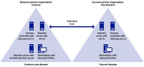 service in rights deploying active directory rights management service ad rms with active directory