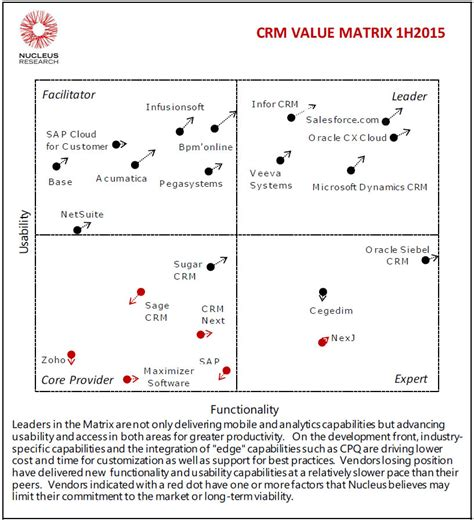 value matrix template nucleus research return on investment roi technology