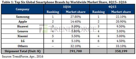 Garskin Lg G3 Road Map dramexchange market view trendforce reports global