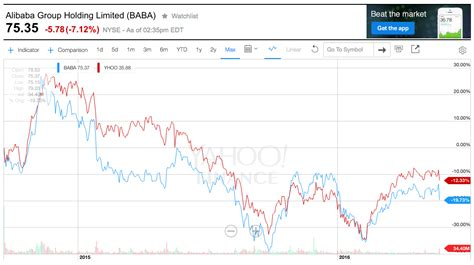 alibaba yahoo finance yahoo value almost entirely tied to alibaba stake