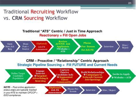recruitment workflow recruiting workflow 28 images recruitment workflow 28