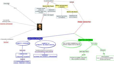 politica interna di cavour strategia di cavour per unificare l italia