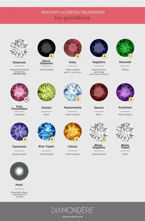 what are the acceptable gemstone treatments when you buy