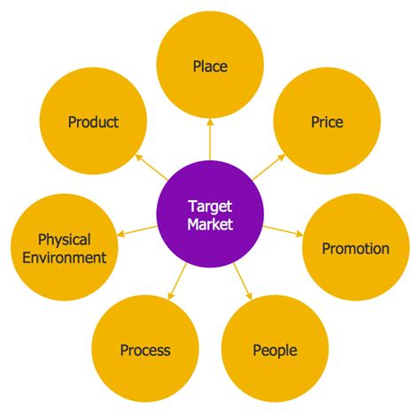 Circle Spoke Diagram Template Target Market Segment Strategy Template