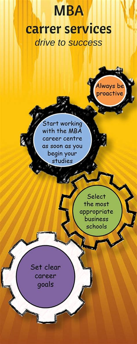Mba Career Services by Mba Career Services Are More Comprehensive Prepadviser