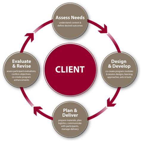design management procedure design process executive programs telfer school of