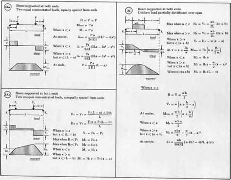 design formula beam load equations welcome to sprecace com