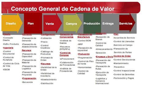cadenas globales de valor bid la administracion de la cadena de valor