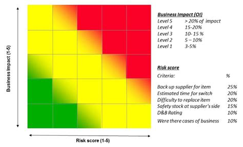 risk map template risk heat map mysourcingleader