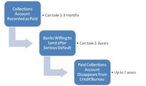 How Collection Agencies Find Find Out How Debt Collection Agencies Can Impact Your