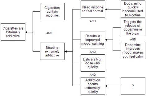 Detoxing Symptoms From Cigarettes by Withdrawal Symptoms From Cigarette