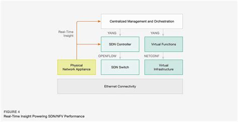 guide to security in sdn and nfv challenges opportunities and applications computer communications and networks books white paper time to rethink sdn and nfv performance
