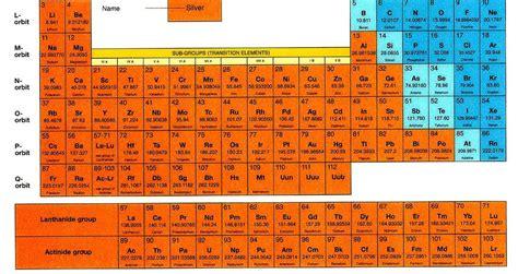 tavola periodic deladelmur ammoniaca metano anidride carbonica