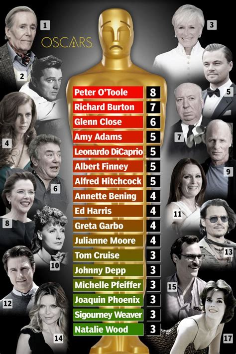 actor with the most oscars nominations oscar losers the most nominated actors who have never won