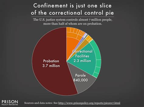 What Percent Of Us Population Has A Criminal Record More Than 2 Million Are In Or Prison Here S 4 Charts That That