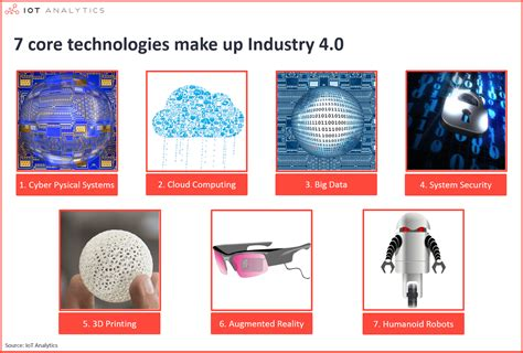 the 20 key technologies of industry 4 0 and smart factories the road to the digital factory of the future the road to the digital factory of the future books industrial technology trends industry 4 0 related patents