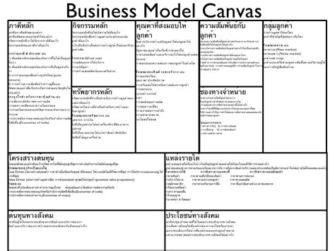 Creating A Business Model Template business model canvas template