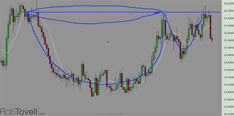 silver cup and handle chart pattern silver s bullish cup and handle pattern the market