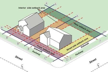 How To Property Line Can I Build A Shed by Sir You Re The Line Understanding Zoning Variances