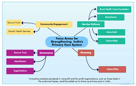 modeling health and healthcare systems books in search of the health care system in india