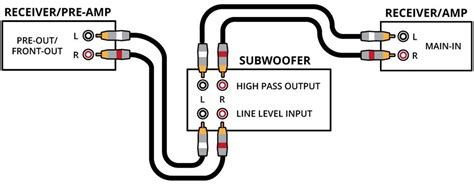 polk audio subwoofer wiring diagram wiring diagram and