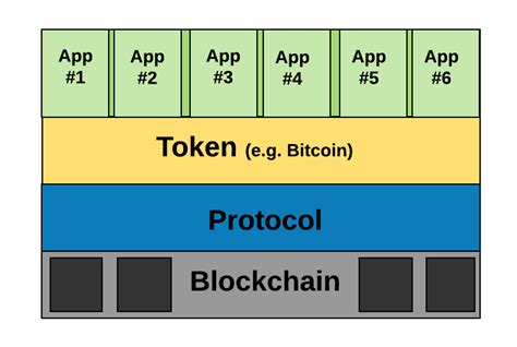 blockchain what is blockchain technology cryptocurrency bitcoin ethereum and smart contracts blockchain for dummies books bitcoin ethereum blockchain tokens icos why should