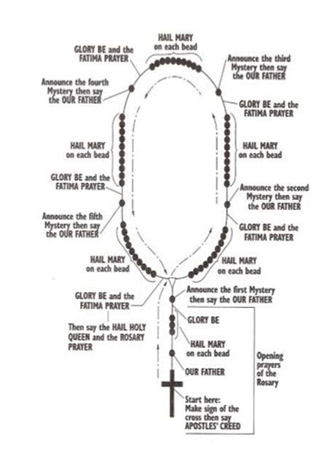 how to pray the rosary guide loisuniquecustomkreations