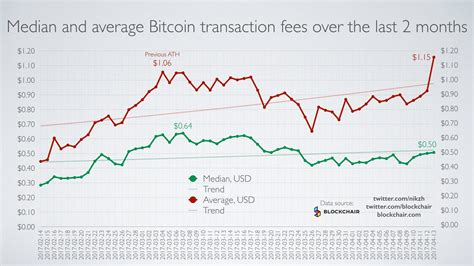 bitcoin transaction fee how to make money from bitcoin transaction fees why litecoin
