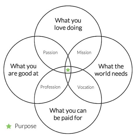 what is the purpose of venn diagrams the almanac the venn diagram of your purpose and bliss