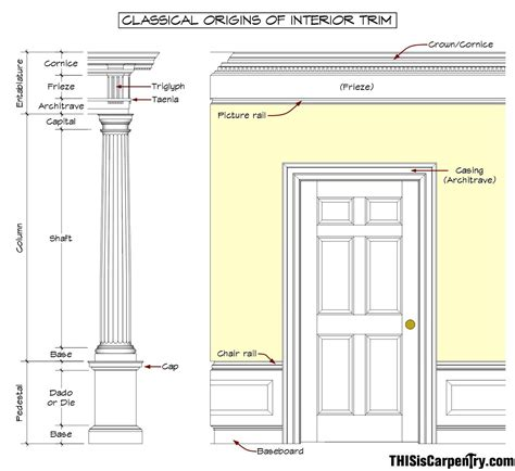 Interior Design Terminology by The Magical Entablature Thisiscarpentry