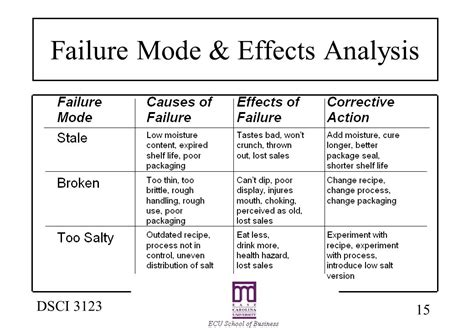 design failure mode effect analysis ppt product and service design ppt video online download