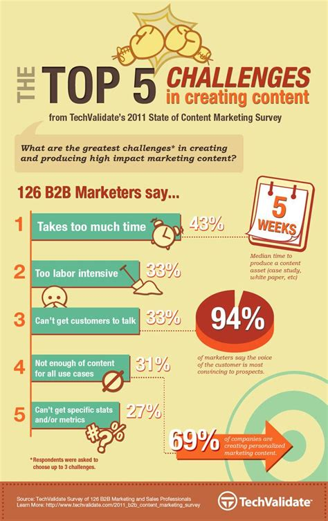 Indonesia Unite Graphic 5 208 best images about content marketing infographics on