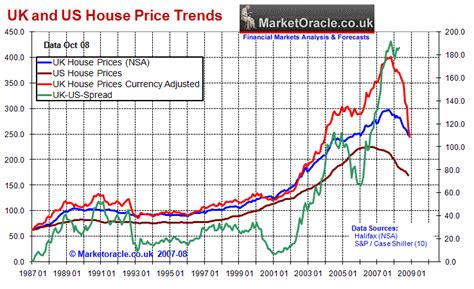 when did the housing market crash uk housing market crash and depression forecast 2007 to 2012 the market oracle