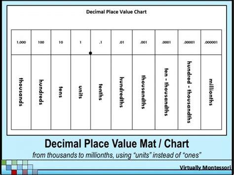 black white decimal place value mat with quot units