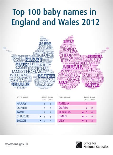 top names top baby names in and wales for 2012 a baby on board