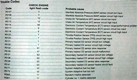 honda check engine light codes honda accord engine codes list honda free engine image