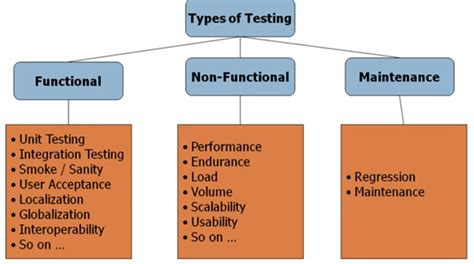 type test what is non functional testing