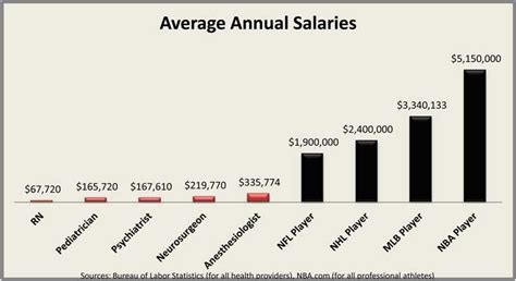Salary Caps For Professional Athletes Essay by Are Salary Caps For Professional Athletes Fair Priceonomics
