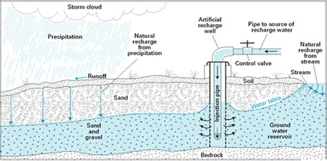 groundwater recharge and a guide to aquifer storage recovery books infiltration the water cycle from usgs water science school