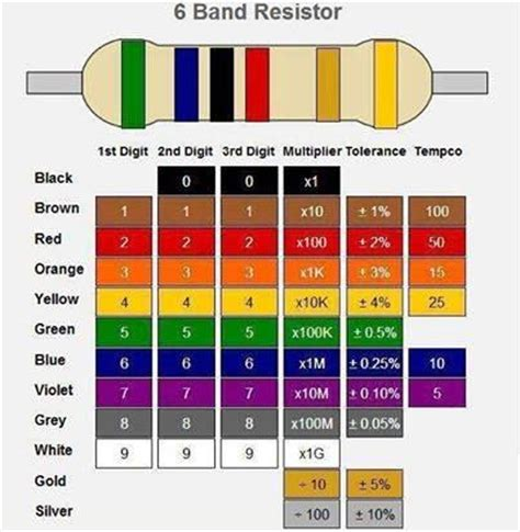 10k resistor colour bands 6 band resistor color code electronics knowledge color codes colors and band