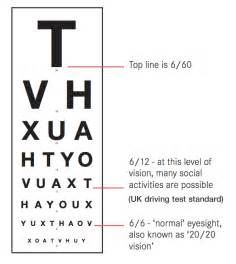 Legally Blind Visual Acuity What Is 6 6 Vision Quora