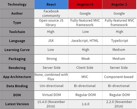 asp net 2 and angular 5 stack web development with net and angular books reactjs vs angular comparison which is better drew