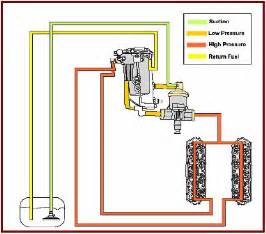Fuel System Return 7 3 Powerstroke Engine Heads 7 Free Engine Image For