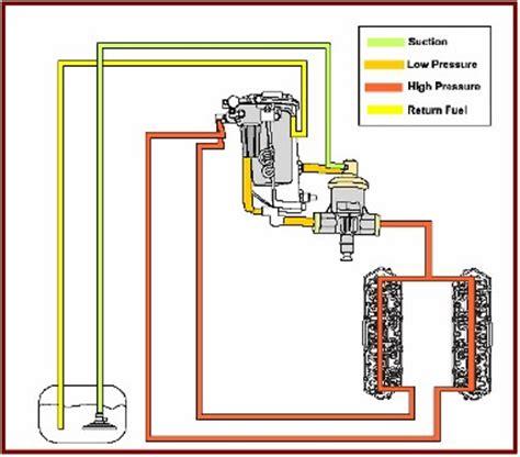 7 3 powerstroke flow diagram 7 3 powerstroke sensor location diagram get free image