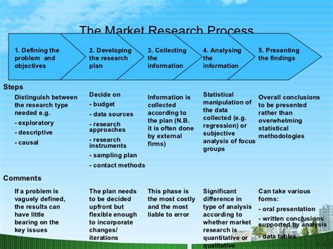 Mba 562 Marketing Research Methods by Market Research Ppt Mba Bec Doms