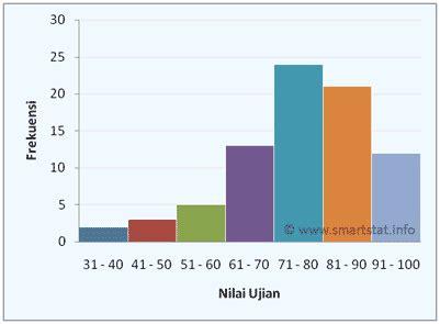 membuat tabel distribusi frekuensi dari histogram distribusi frekuensi vzie s blog