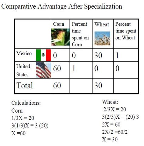 how does comparative advantage affect globalization
