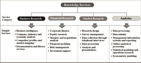 market research process flowchart flow chart