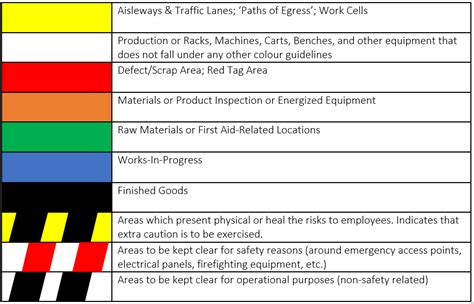 osha color codes what is aisle spacing stitchdiary medium