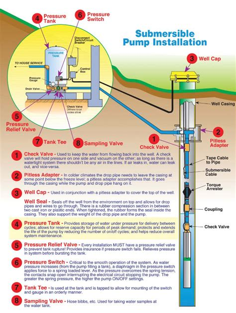 2 wire submersible well wiring diagram submersible well pumps tri county pumps md va wv